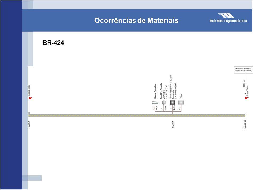 Ocorrências de Materiais