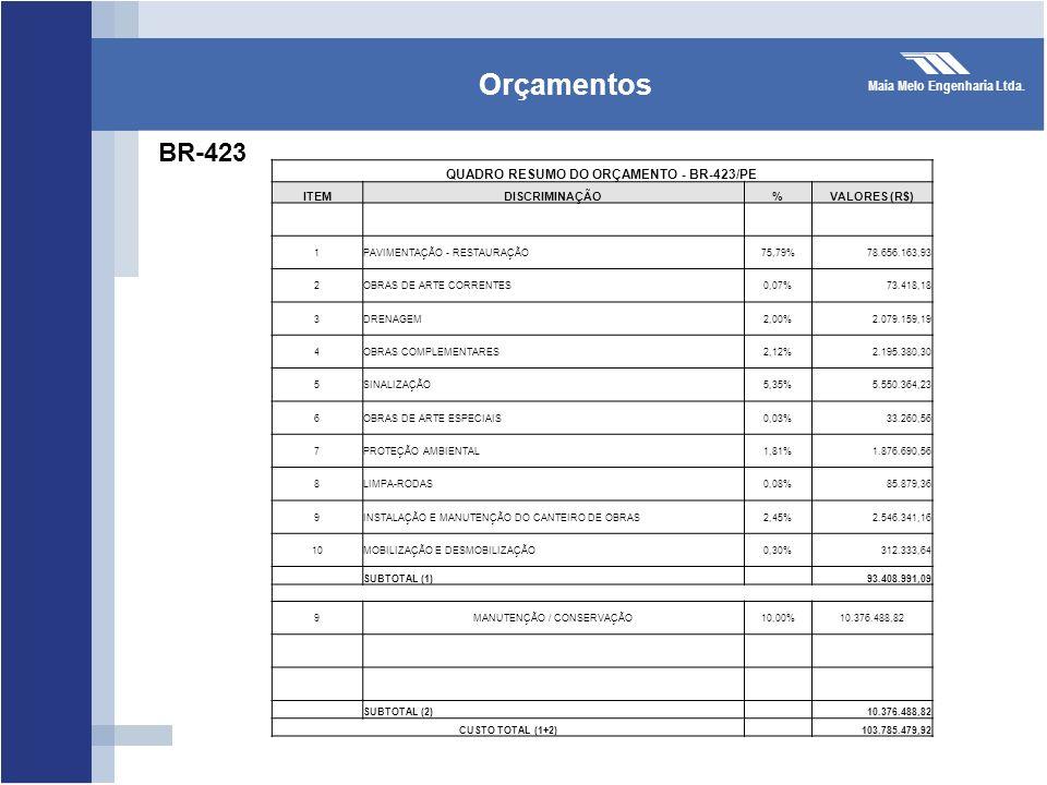 QUADRO RESUMO DO ORÇAMENTO - BR-423/PE