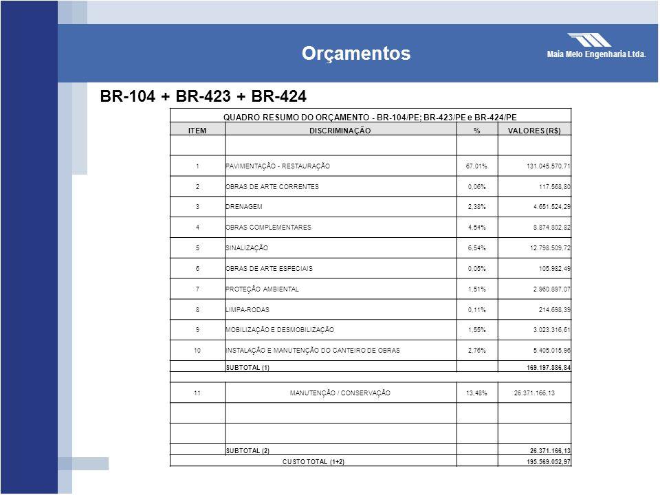 QUADRO RESUMO DO ORÇAMENTO - BR-104/PE; BR-423/PE e BR-424/PE