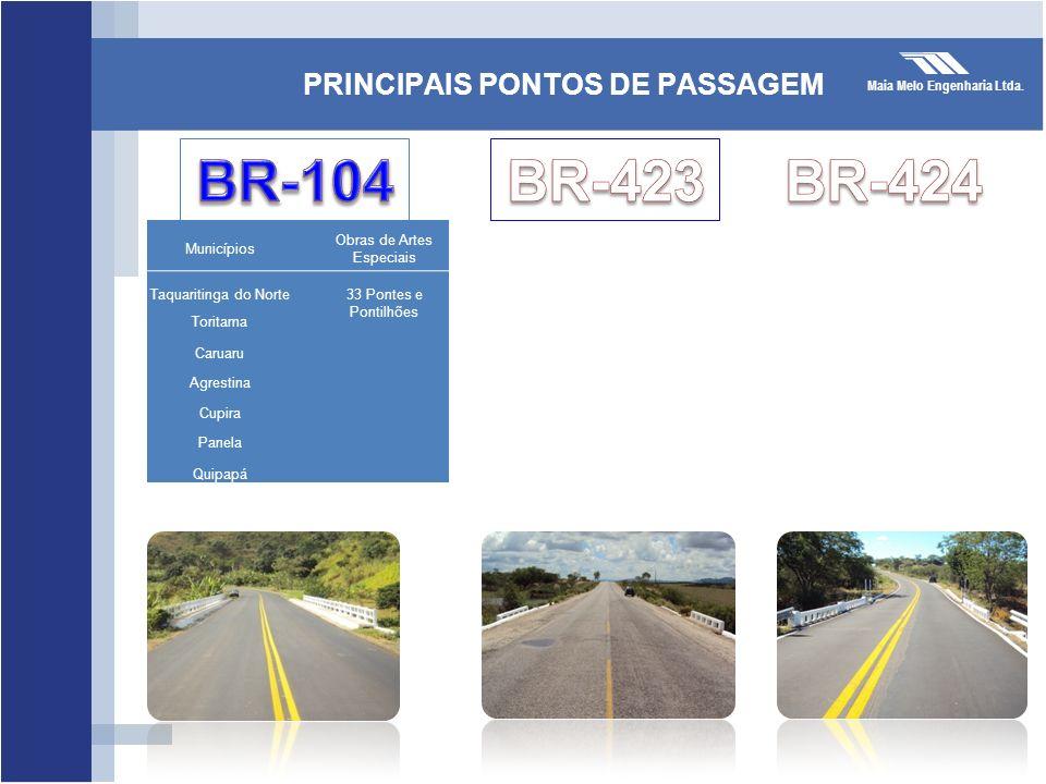 PRINCIPAIS PONTOS DE PASSAGEM