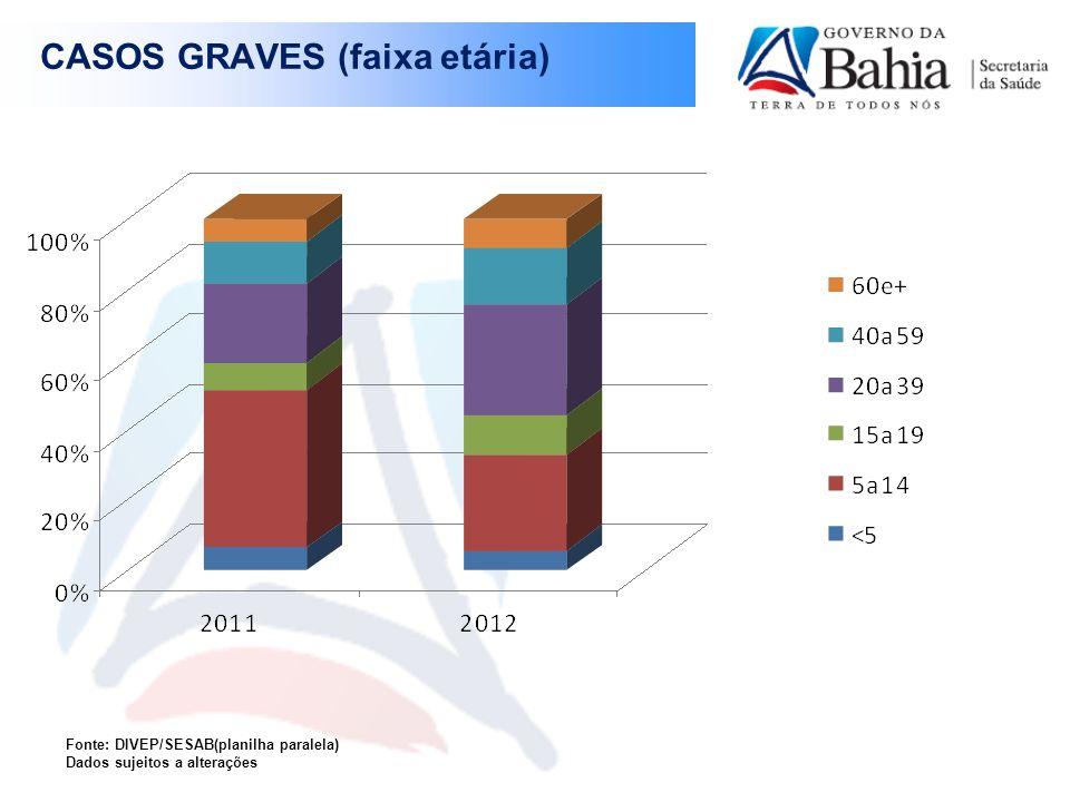 CASOS GRAVES (faixa etária)