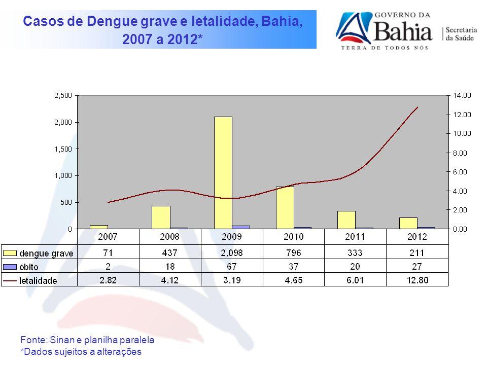 Casos de Dengue grave e letalidade, Bahia,