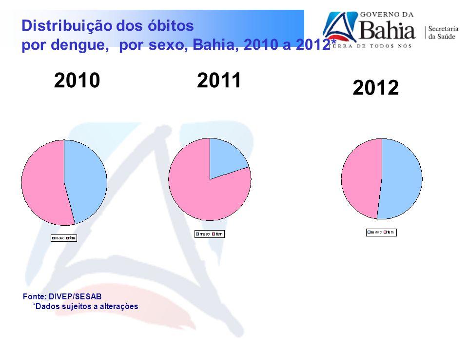 2010 2011 2012 Distribuição dos óbitos