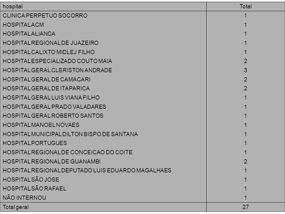 hospital Total. CLINICA PERPETUO SOCORRO. 1. HOSPITAL ACM. HOSPITAL ALIANCA. HOSPITAL REGIONAL DE JUAZEIRO.