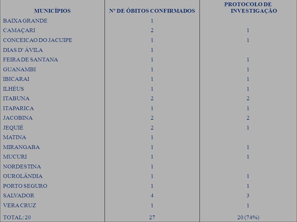 Nº DE ÓBITOS CONFIRMADOS PROTOCOLO DE INVESTIGAÇÃO