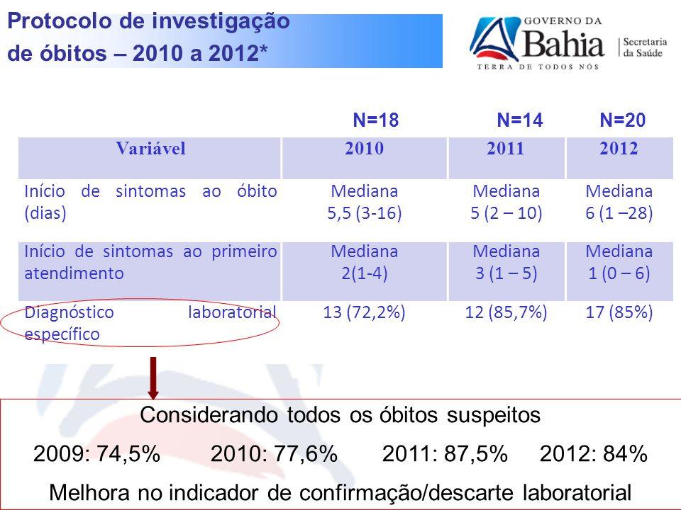 Protocolo de investigação de óbitos – 2010 a 2012*