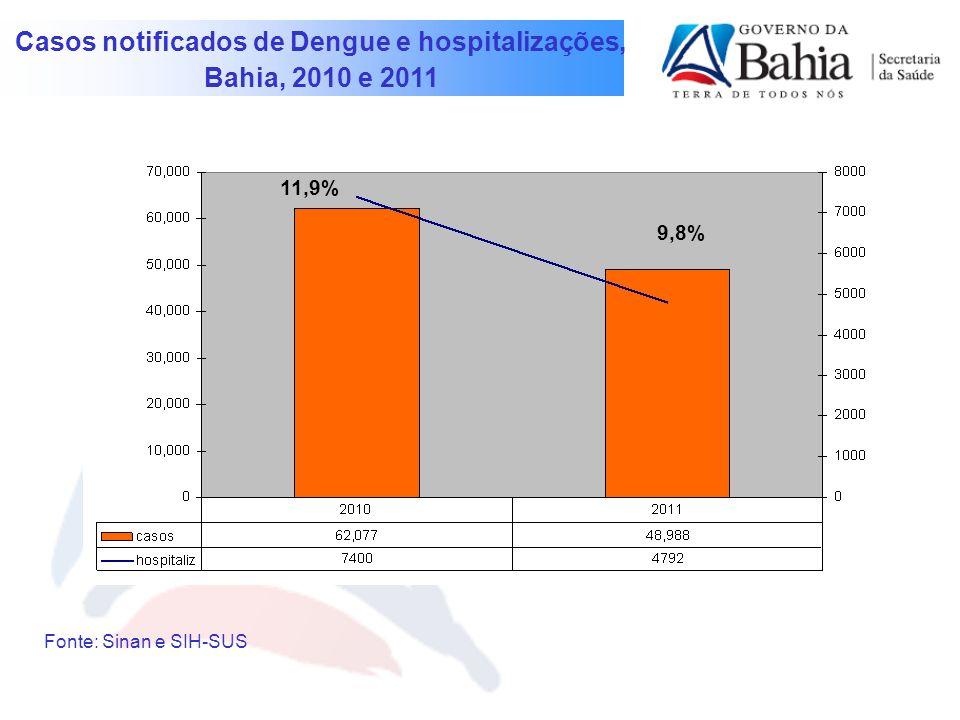 Casos notificados de Dengue e hospitalizações,