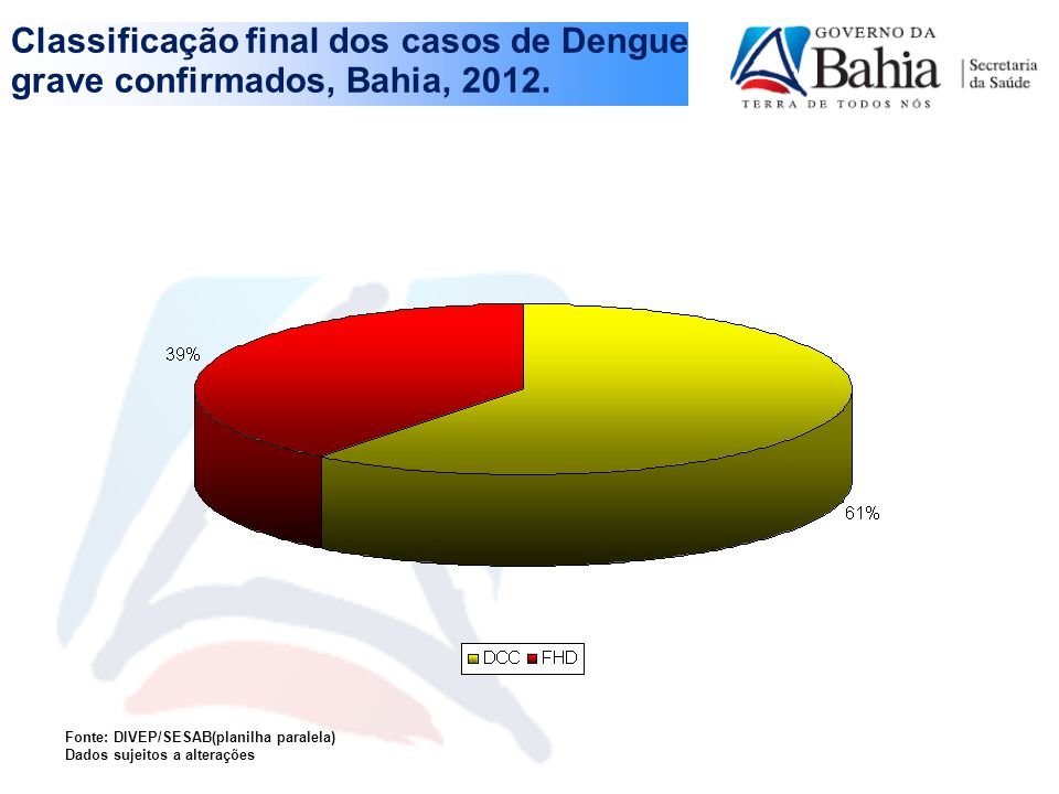 Classificação final dos casos de Dengue grave confirmados, Bahia, 2012.