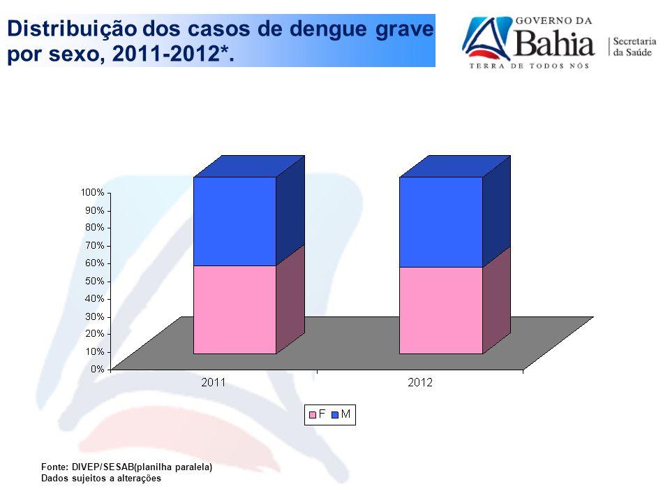 Distribuição dos casos de dengue grave por sexo, 2011-2012*.