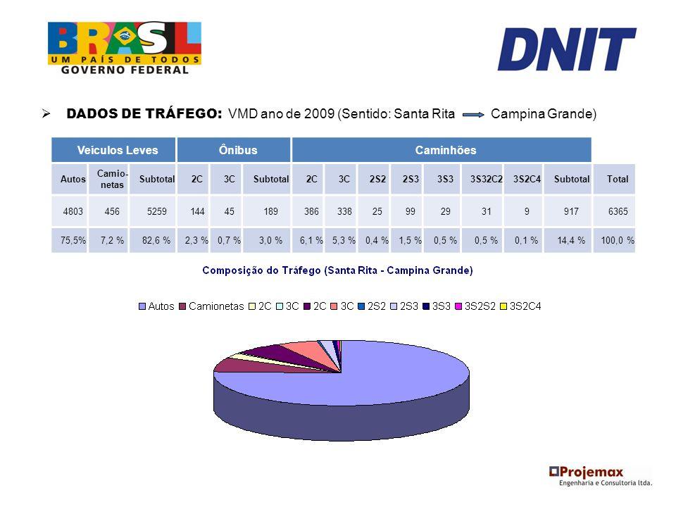 DADOS DE TRÁFEGO: VMD ano de 2009 (Sentido: Santa Rita Campina Grande)