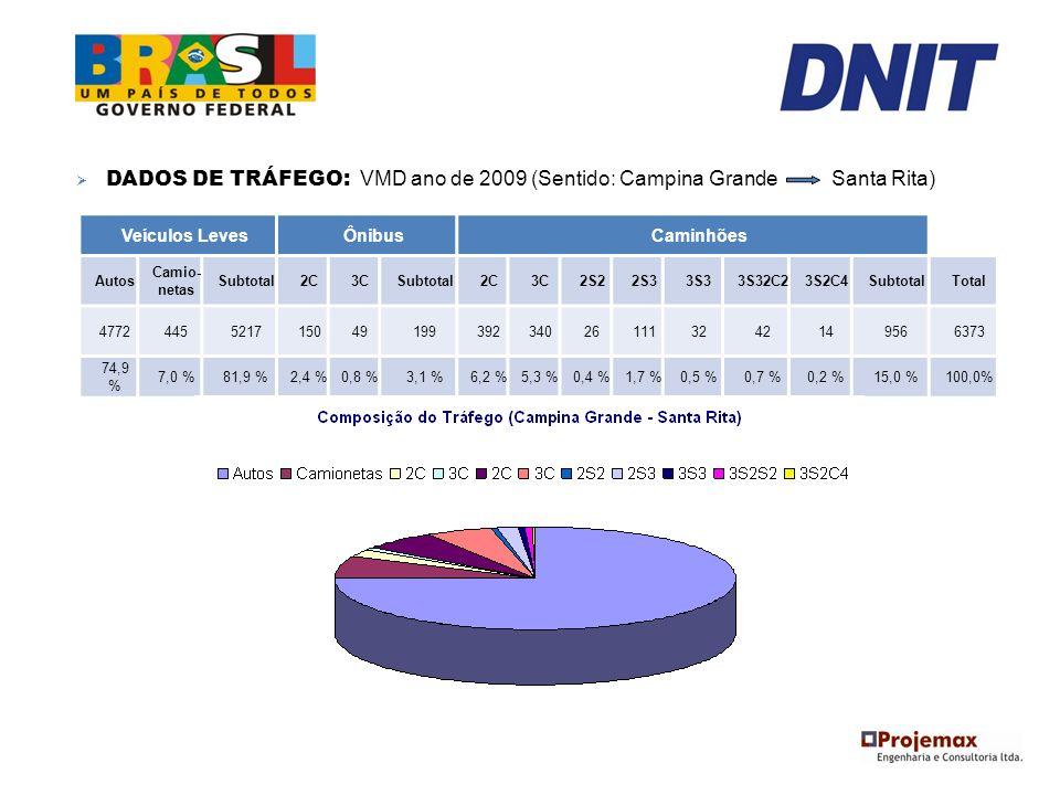 DADOS DE TRÁFEGO: VMD ano de 2009 (Sentido: Campina Grande Santa Rita)