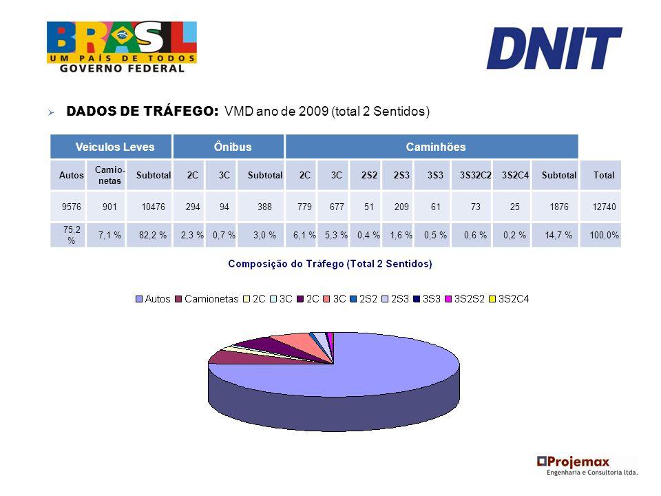 DADOS DE TRÁFEGO: VMD ano de 2009 (total 2 Sentidos)