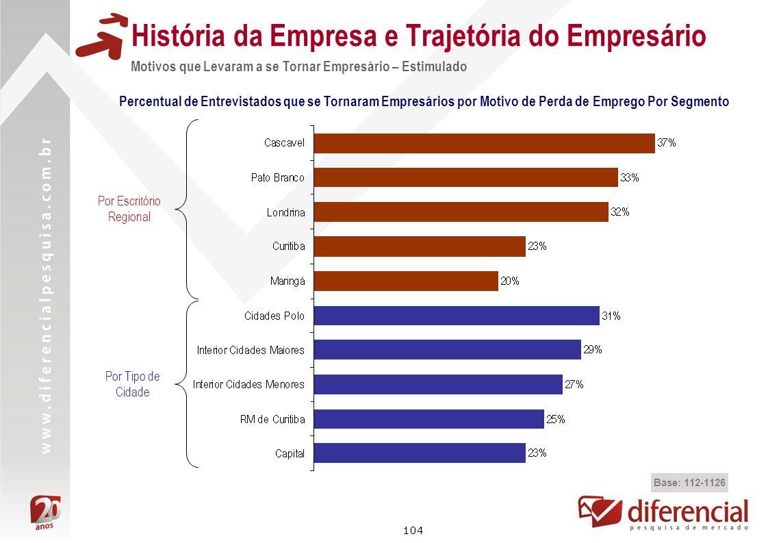 História da Empresa e Trajetória do Empresário