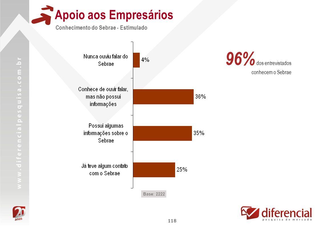 96% dos entrevistados conhecem o Sebrae