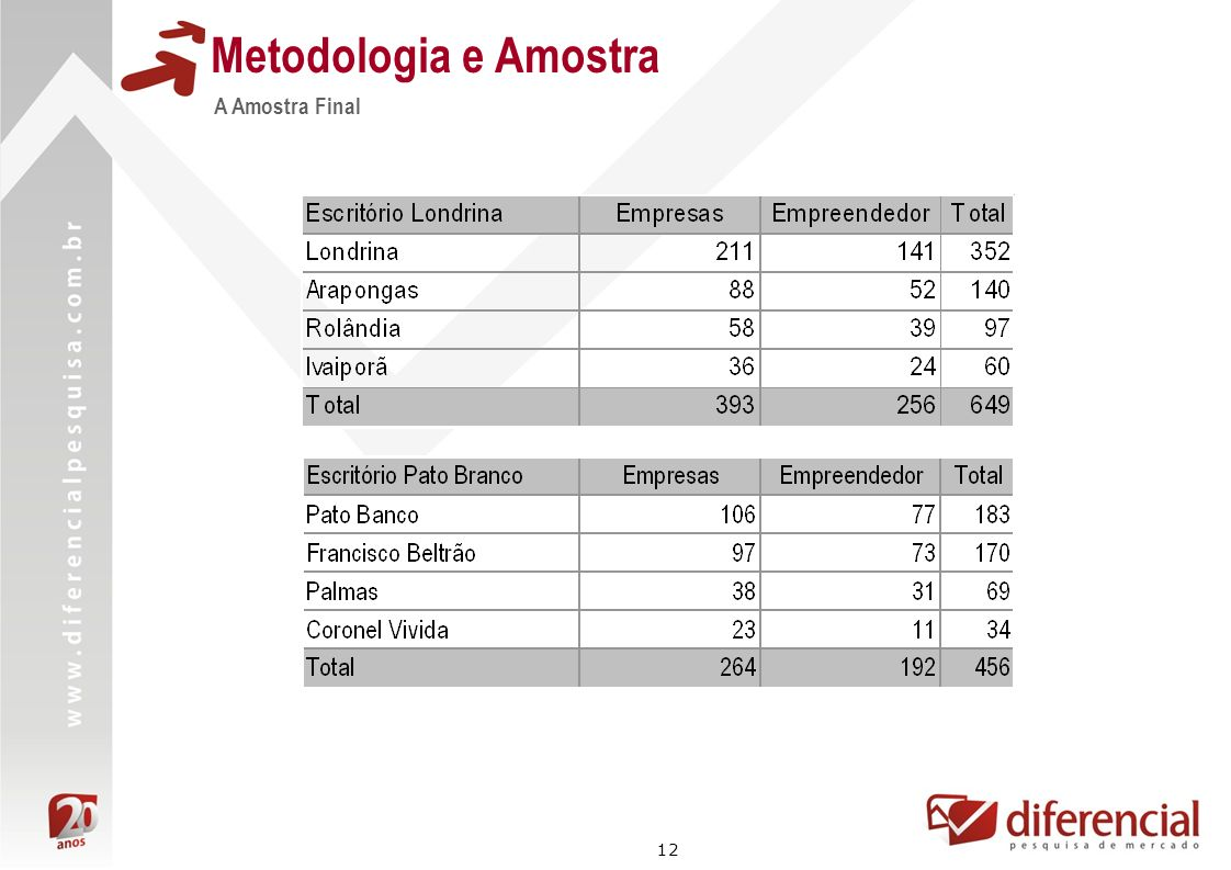 Metodologia e Amostra A Amostra Final