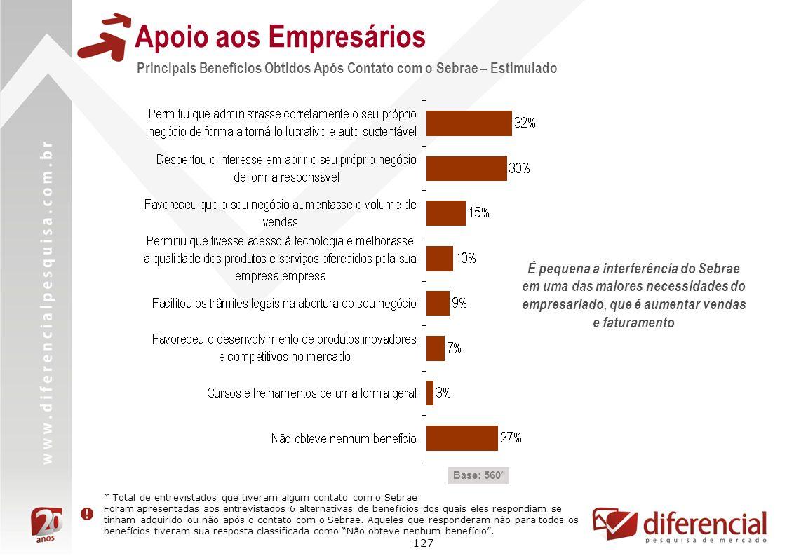 Apoio aos Empresários Principais Benefícios Obtidos Após Contato com o Sebrae – Estimulado.