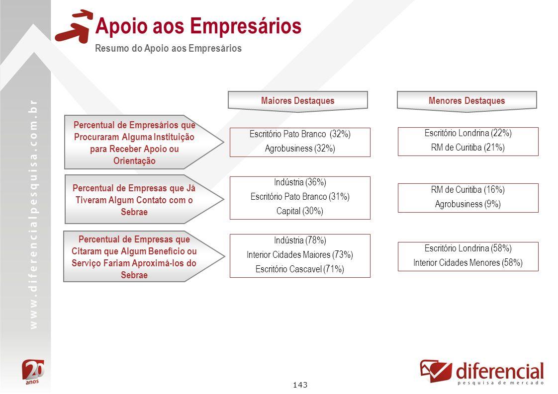 Percentual de Empresas que Já Tiveram Algum Contato com o Sebrae