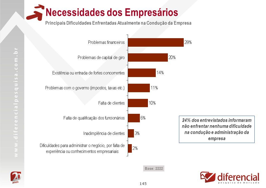 Necessidades dos Empresários