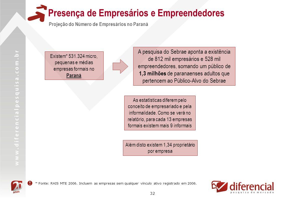 Presença de Empresários e Empreendedores