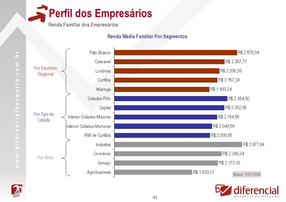 Perfil dos Empresários