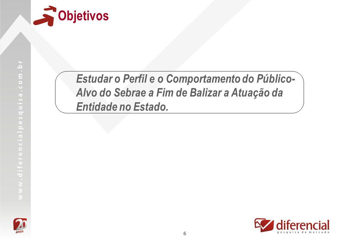 Objetivos Estudar o Perfil e o Comportamento do Público-Alvo do Sebrae a Fim de Balizar a Atuação da Entidade no Estado.