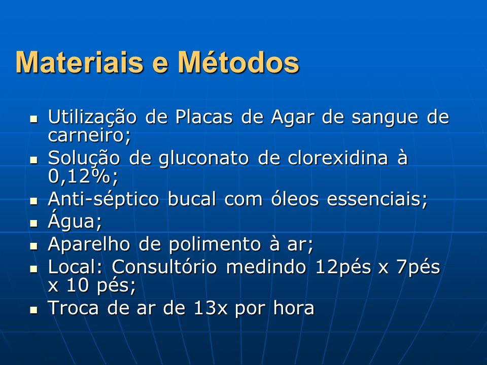 Materiais e Métodos Utilização de Placas de Agar de sangue de carneiro; Solução de gluconato de clorexidina à 0,12%;