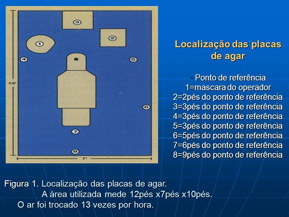 Localização das placas de agar • Ponto de referência 1=mascara do operador 2=2pés do ponto de referência 3=3pés do ponto de referência 4=3pés do ponto de referência 5=3pés do ponto de referência 6=5pés do ponto de referência 7=6pés do ponto de referência 8=9pés do ponto de referência