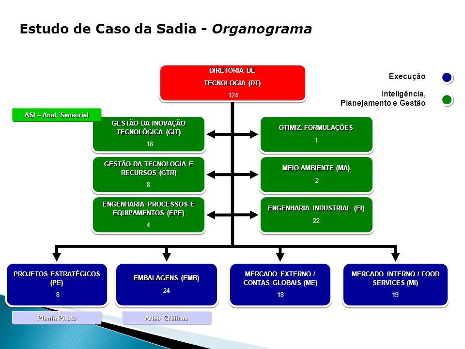 Estudo de Caso da Sadia - Organograma