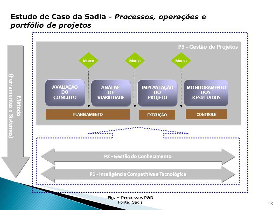 Estudo de Caso da Sadia - Processos, operações e portfólio de projetos