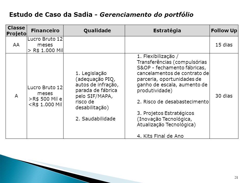 Estudo de Caso da Sadia - Gerenciamento do portfólio