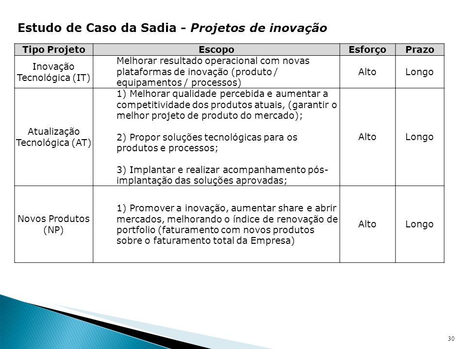 Estudo de Caso da Sadia - Projetos de inovação