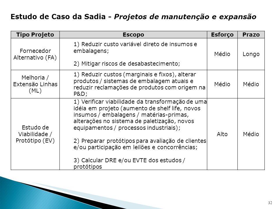 Estudo de Caso da Sadia - Projetos de manutenção e expansão