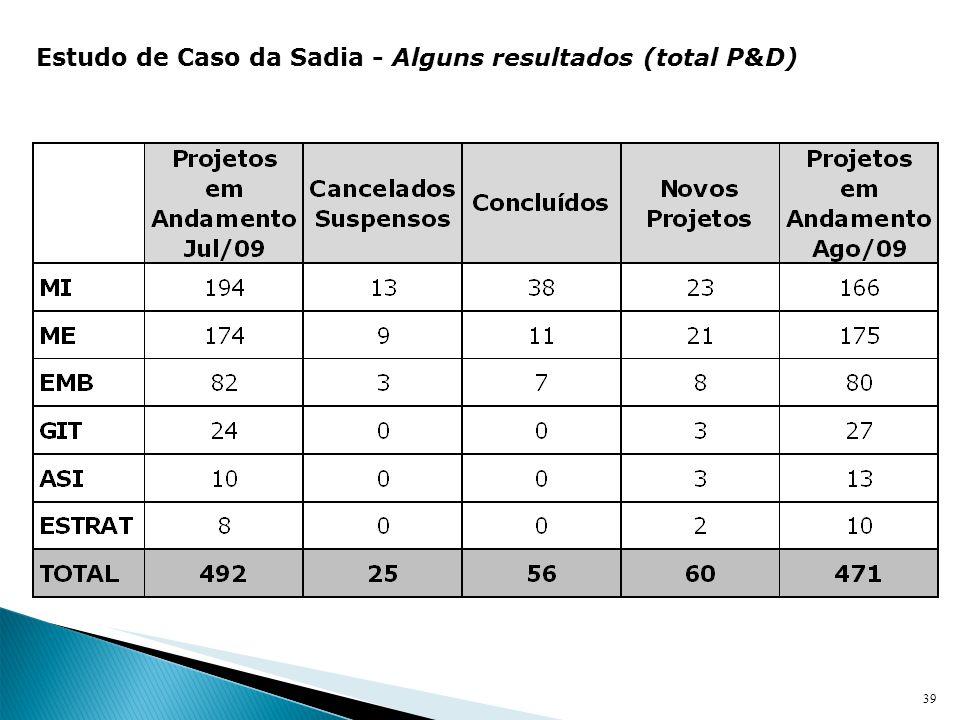 Estudo de Caso da Sadia - Alguns resultados (total P&D)