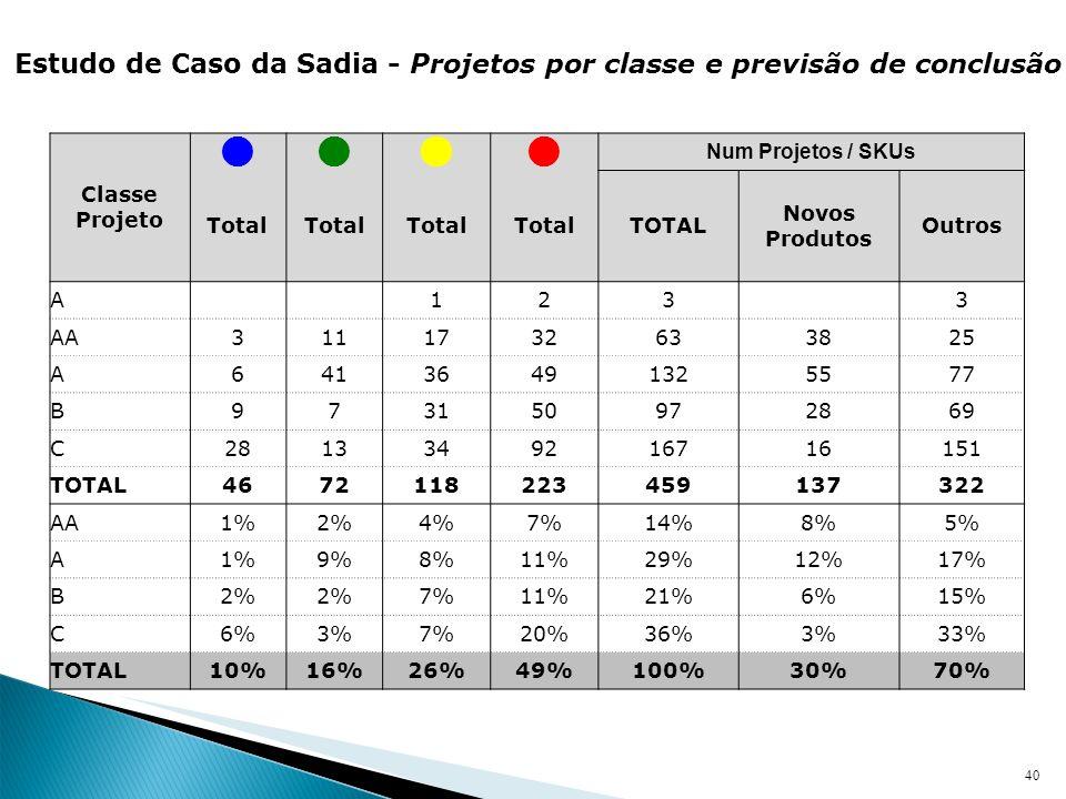 Estudo de Caso da Sadia - Projetos por classe e previsão de conclusão