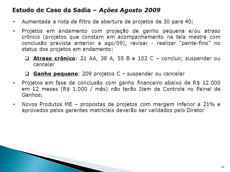 Estudo de Caso da Sadia – Ações Agosto 2009