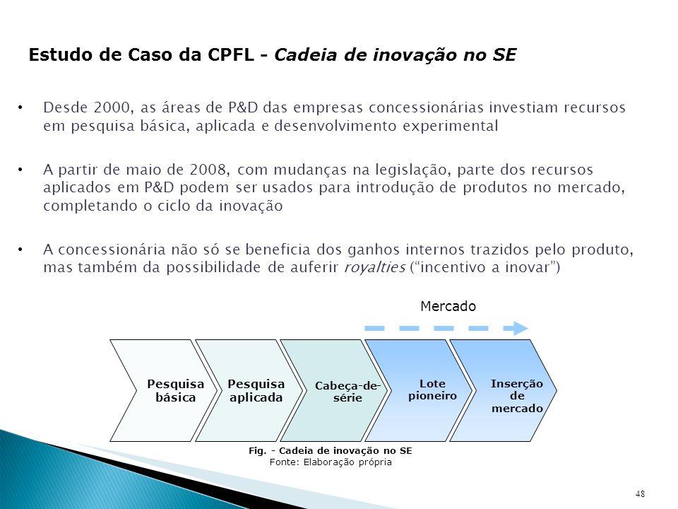 Fig. - Cadeia de inovação no SE