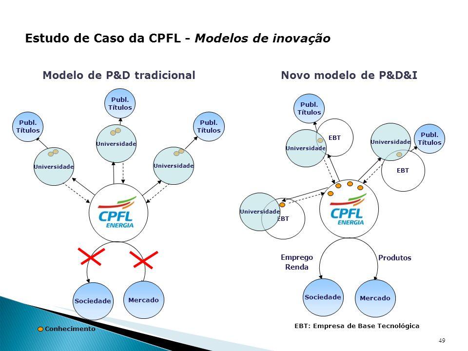 Modelo de P&D tradicional EBT: Empresa de Base Tecnológica