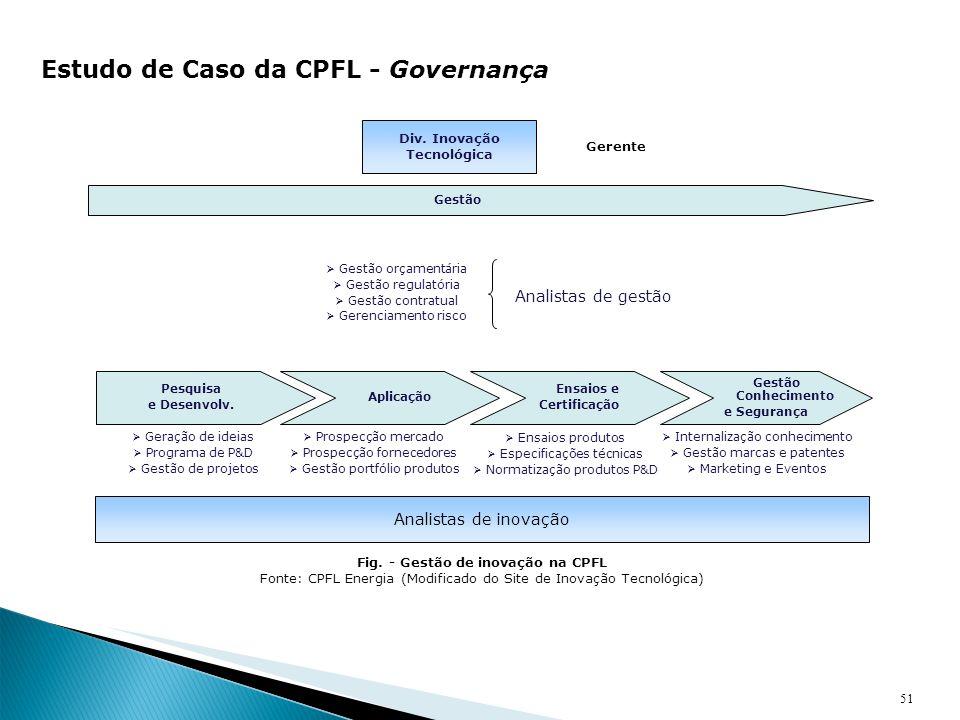 Fig. - Gestão de inovação na CPFL