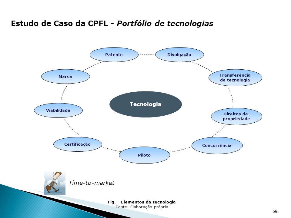 Fig. - Elementos da tecnologia