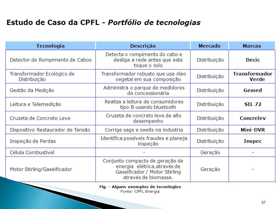 Fig. - Alguns exemplos de tecnologias