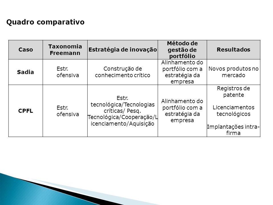 Estratégia de inovação Método de gestão de portfólio