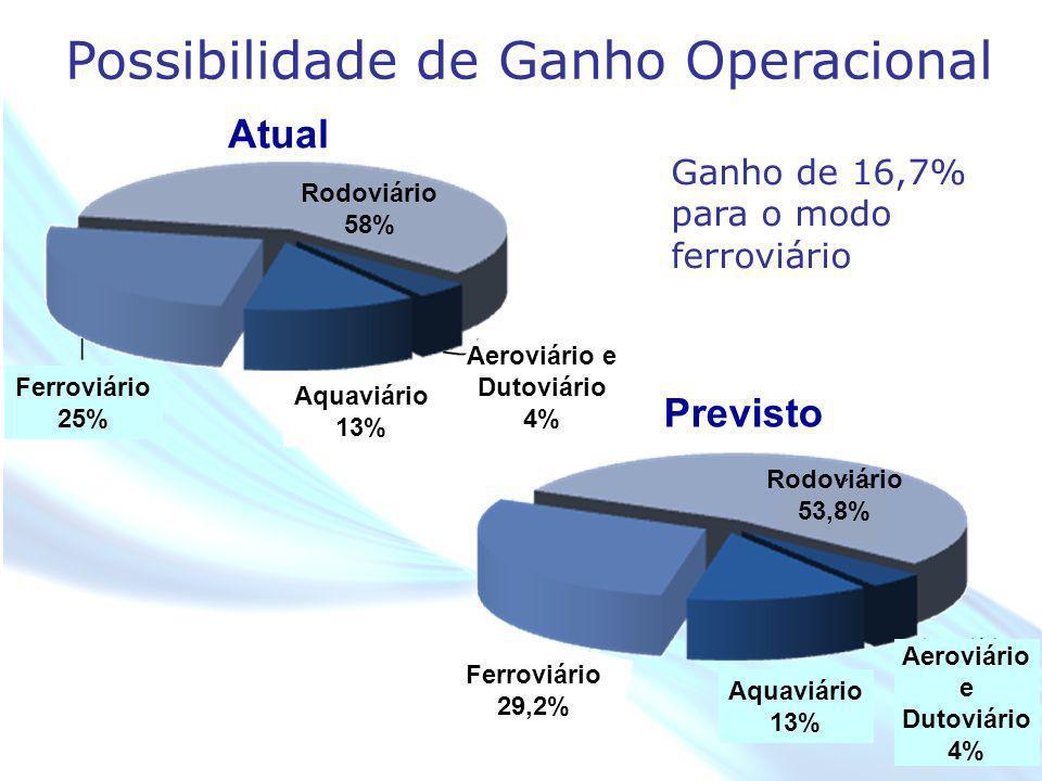 Aeroviário e Dutoviário 4% Aeroviário e Dutoviário 4%