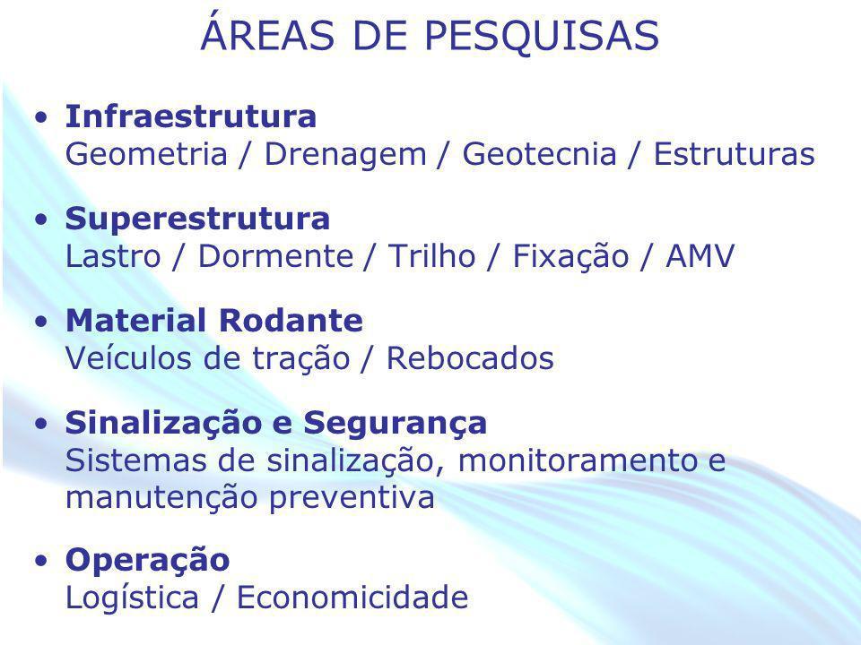 ÁREAS DE PESQUISAS Infraestrutura Geometria / Drenagem / Geotecnia / Estruturas. Superestrutura Lastro / Dormente / Trilho / Fixação / AMV.