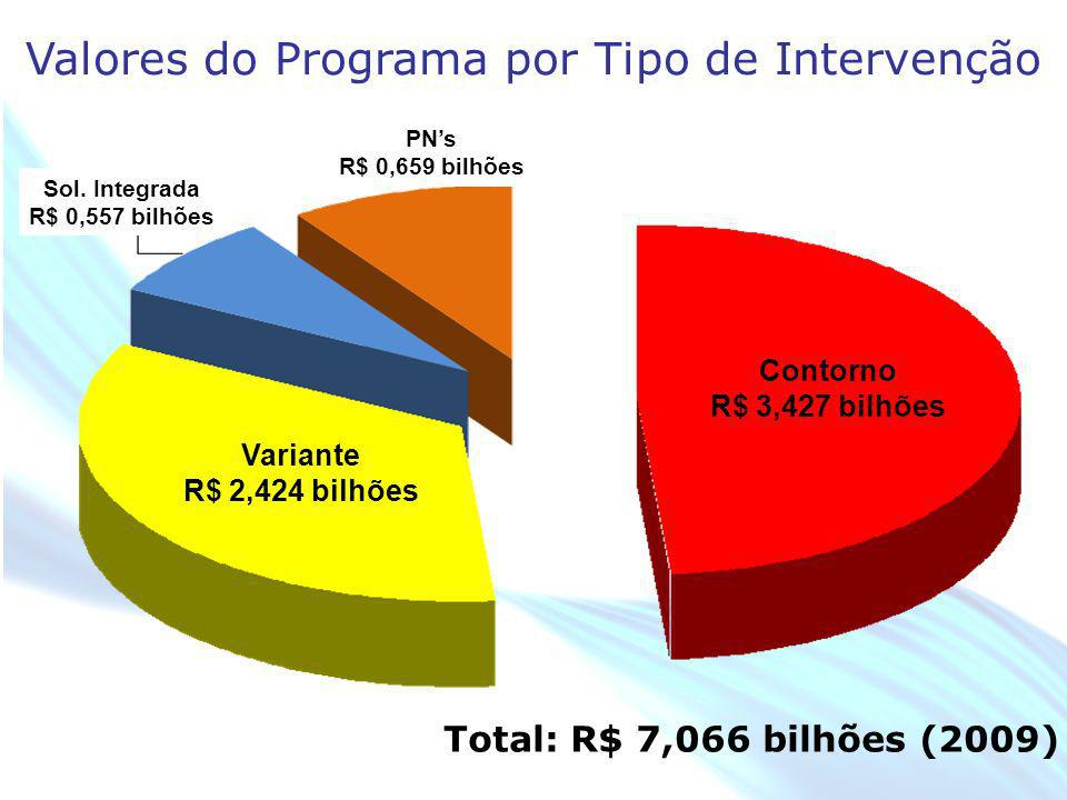 Valores do Programa por Tipo de Intervenção