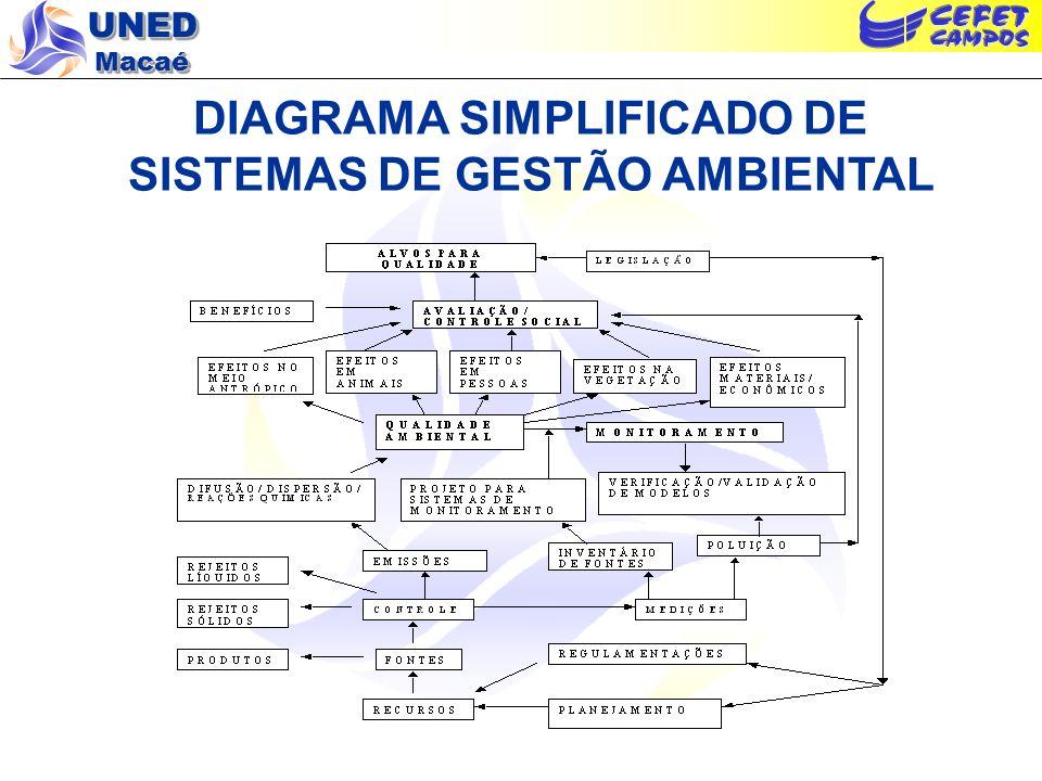 DIAGRAMA SIMPLIFICADO DE SISTEMAS DE GESTÃO AMBIENTAL