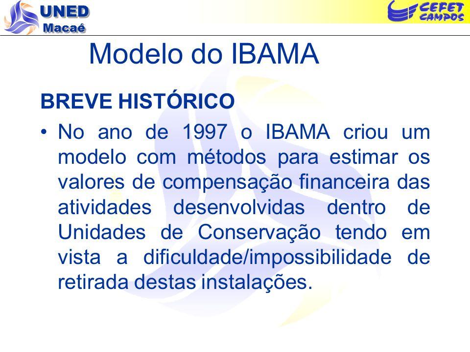 Modelo do IBAMA BREVE HISTÓRICO