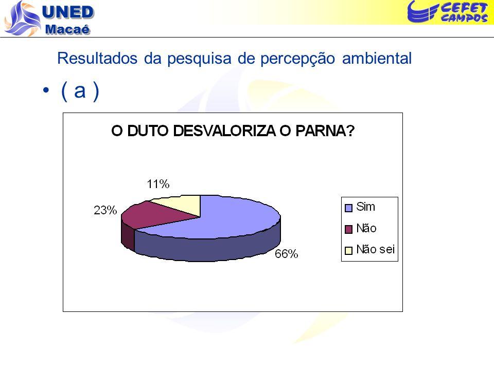 Resultados da pesquisa de percepção ambiental