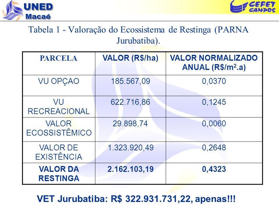 Tabela 1 - Valoração do Ecossistema de Restinga (PARNA Jurubatiba).