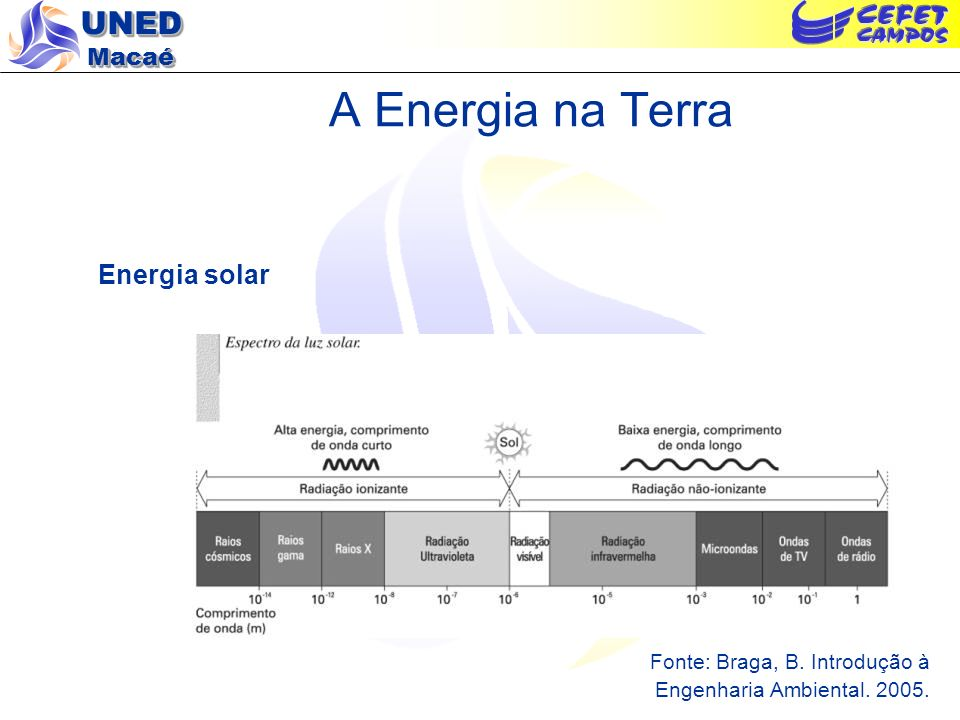 A Energia na Terra Energia solar Fonte: Braga, B. Introdução à