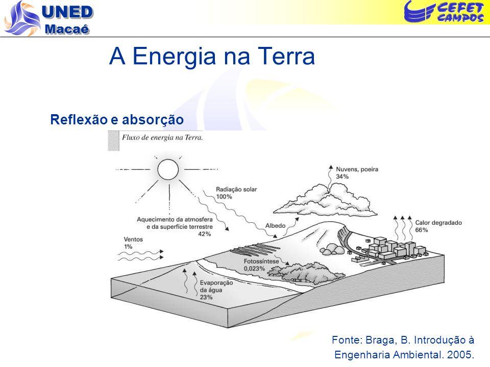 A Energia na Terra Reflexão e absorção Fonte: Braga, B. Introdução à